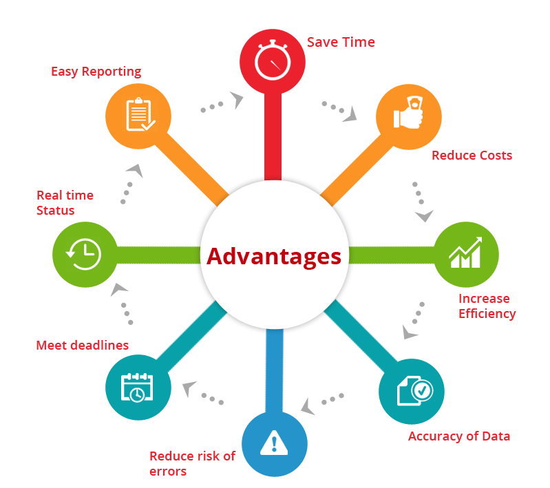 Advantages of background screening software application