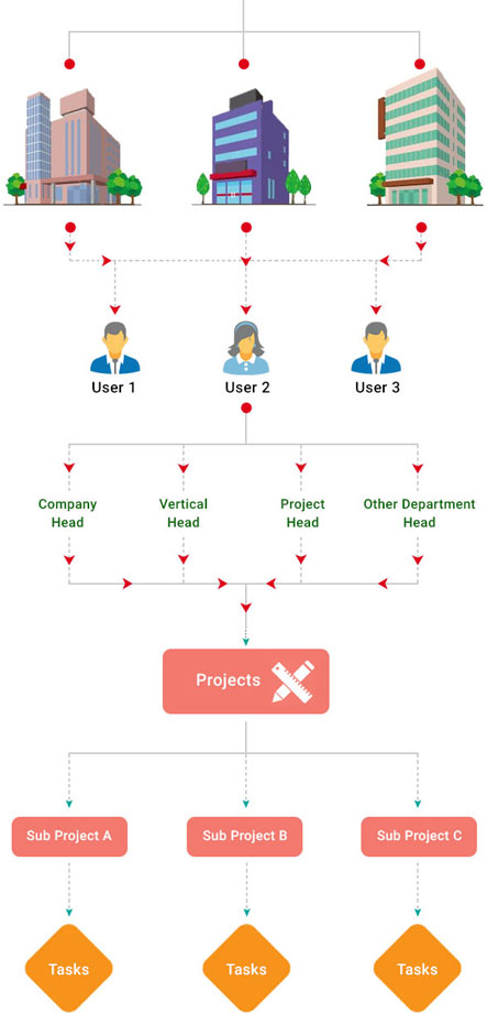 Task Management System Workflow